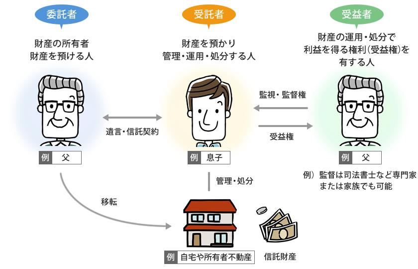 財産管理の方法
